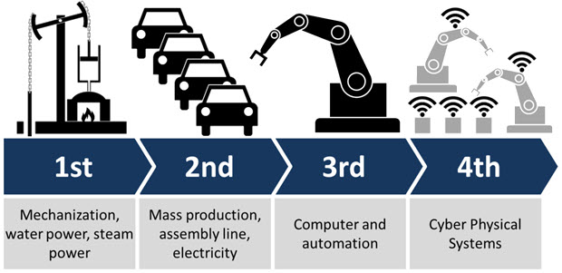 The Industry System